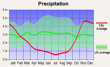 Port Angeles, Washington average precipitation