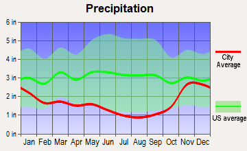 Port Townsend, Washington average precipitation