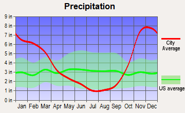 Poulsbo, Washington average precipitation