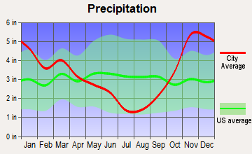 Priest Point, Washington average precipitation