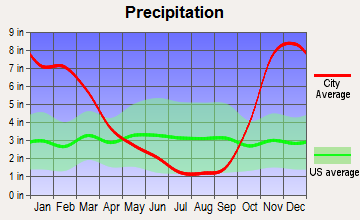 Quilcene, Washington average precipitation