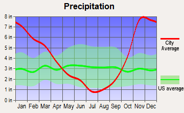 Rochester, Washington average precipitation