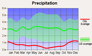 Satus, Washington average precipitation
