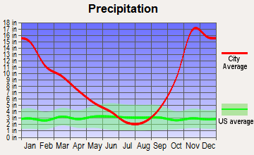 Skykomish, Washington average precipitation