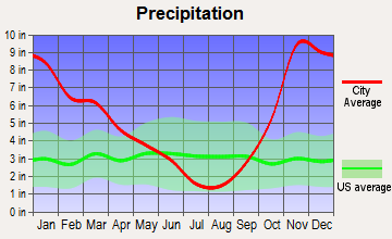 Snoqualmie, Washington average precipitation