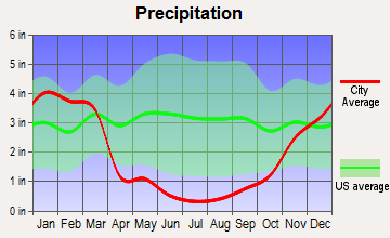 Beckwourth, California average precipitation