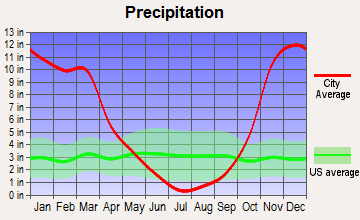 Bertsch-Oceanview, California average precipitation