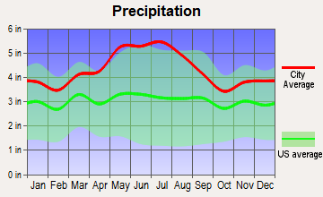 Hendricks, West Virginia average precipitation