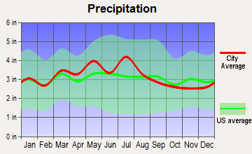 Hinton, West Virginia average precipitation
