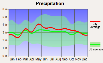 Inwood, West Virginia average precipitation