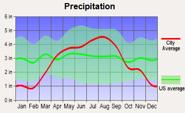 Trempealeau, Wisconsin average precipitation