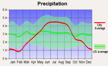 Unity, Wisconsin average precipitation