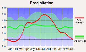Viroqua, Wisconsin average precipitation