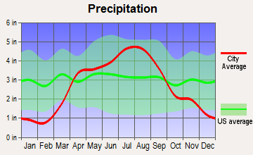 Westby, Wisconsin average precipitation
