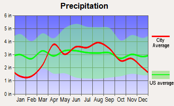 West Milwaukee, Wisconsin average precipitation