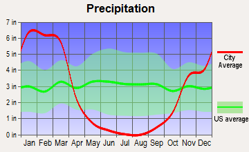 Bootjack, California average precipitation