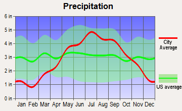 Drummond, Wisconsin average precipitation