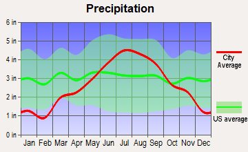 Oulu, Wisconsin average precipitation