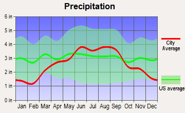 Charlestown, Wisconsin average precipitation