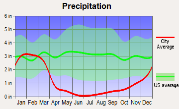 Calimesa, California average precipitation