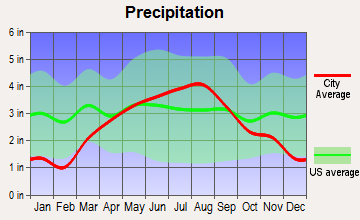 Caledonia, Wisconsin average precipitation