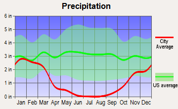 East Contra Costa, California average precipitation
