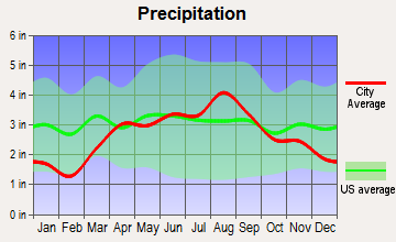 Mosel, Wisconsin average precipitation