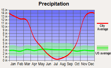 Smith River-Gasquet, California average precipitation