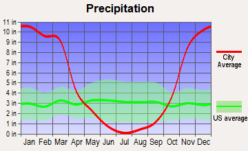 Garberville, California average precipitation