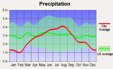 Winchester, Wisconsin average precipitation