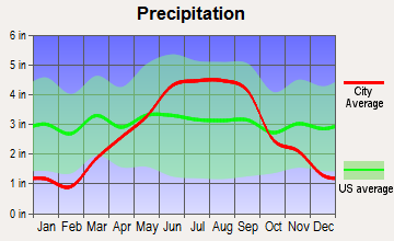 Abbotsford, Wisconsin average precipitation