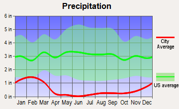 East Kern, California average precipitation