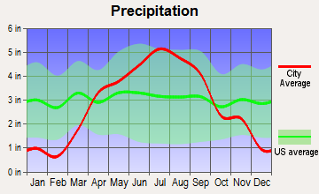 Alma, Wisconsin average precipitation