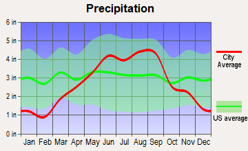 Athens, Wisconsin average precipitation