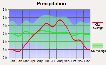Cadott, Wisconsin average precipitation