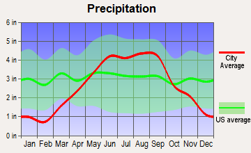 Catawba, Wisconsin average precipitation