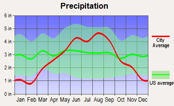 Chetek, Wisconsin average precipitation