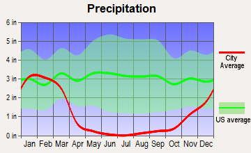 South Bay Cities, California average precipitation