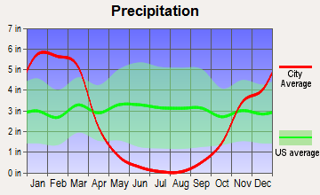 Coulterville, California average precipitation