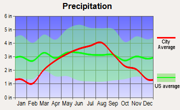 Hortonville, Wisconsin average precipitation