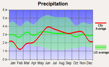 Hurley, Wisconsin average precipitation