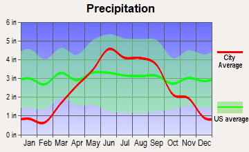 Menomonie, Wisconsin average precipitation