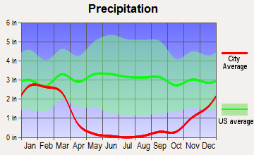 Central Coast, California average precipitation