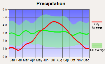 Minong, Wisconsin average precipitation