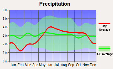 Montreal, Wisconsin average precipitation