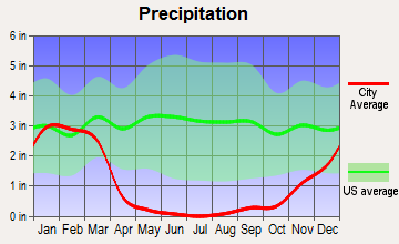 North Coast, California average precipitation