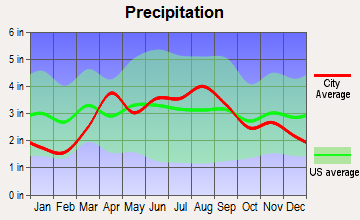 Oak Creek, Wisconsin average precipitation