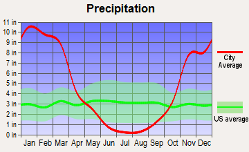 Foresthill-Back Country, California average precipitation