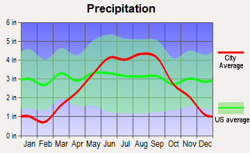 Phillips, Wisconsin average precipitation