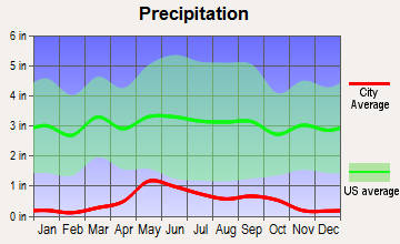 Cowley, Wyoming average precipitation
